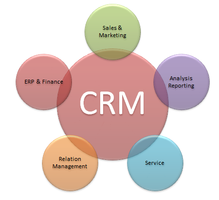 Implement CRM software to improve business